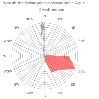 Wind direction distribution Kalianget/Madura Island August