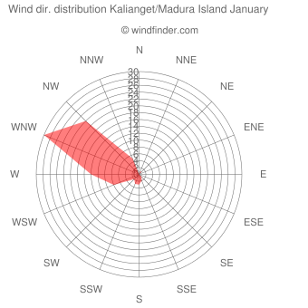 Wind direction distribution Kalianget/Madura Island January