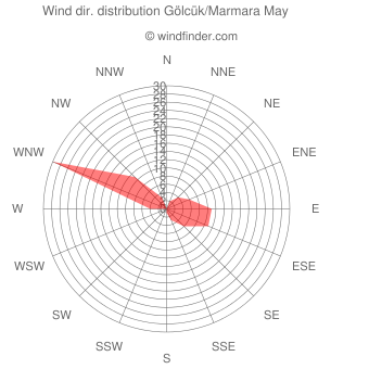 Wind direction distribution Gölcük/Marmara May