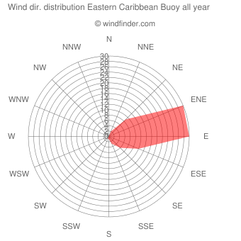 Annual wind direction distribution Eastern Caribbean Buoy