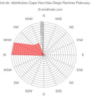Wind direction distribution Cape Horn/Isla Diego Ramirez February