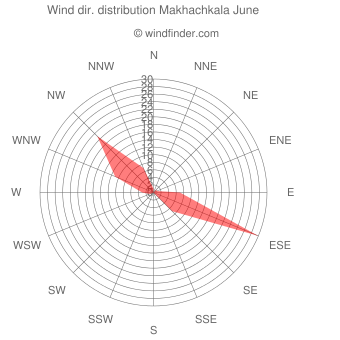 Wind direction distribution Makhachkala June