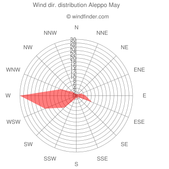 Wind direction distribution Aleppo May