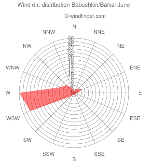 Wind direction distribution Babushkin/Baikal June