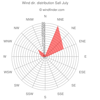 Wind direction distribution Safi July