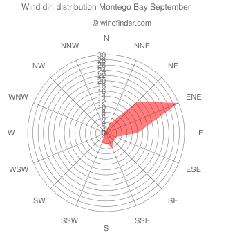 Wind direction distribution Montego Bay September