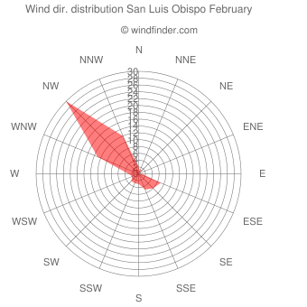 Wind direction distribution San Luis Obispo February