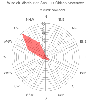 Wind direction distribution San Luis Obispo November