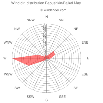 Wind direction distribution Babushkin/Baikal May