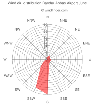 Wind direction distribution Bandar Abbas Airport June