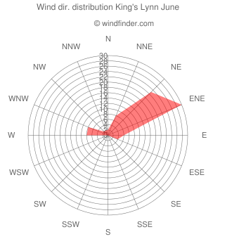 Wind direction distribution King's Lynn June