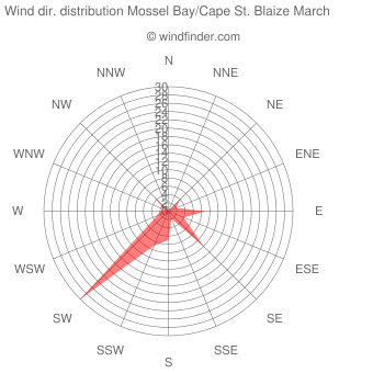 Wind direction distribution Mossel Bay/Cape St. Blaize March