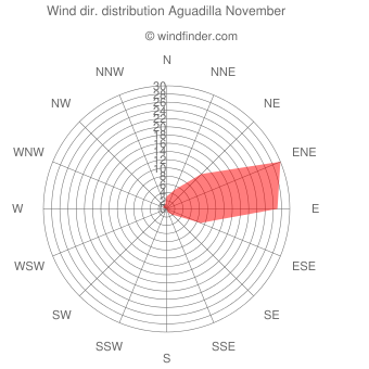 Wind direction distribution Aguadilla November