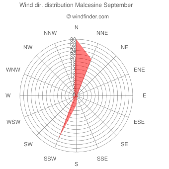 Wind direction distribution Malcesine September