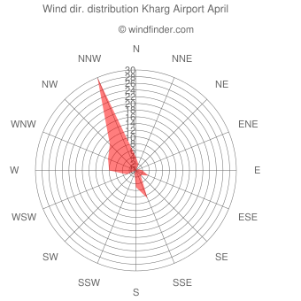 Wind direction distribution Kharg Airport April