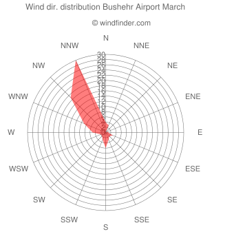 Wind direction distribution Bushehr Airport March