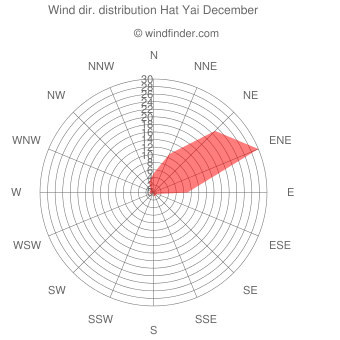 Wind direction distribution Hat Yai December