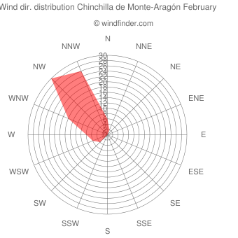 Wind direction distribution Chinchilla de Monte-Aragón February