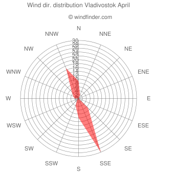 Wind direction distribution Vladivostok April