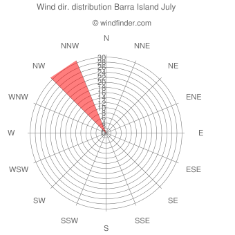 Wind direction distribution Barra Island July