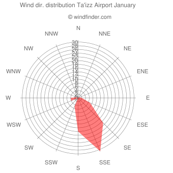 Wind direction distribution Ta'izz Airport January