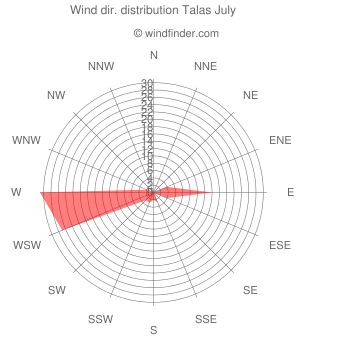 Wind direction distribution Talas July