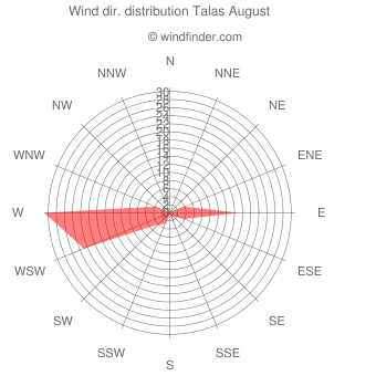 Wind direction distribution Talas August