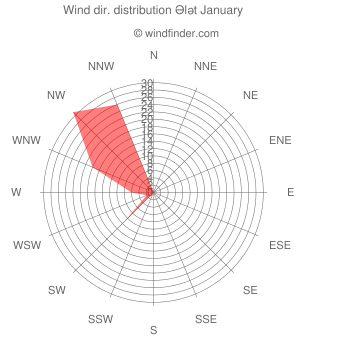 Wind direction distribution Ələt January
