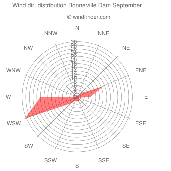 Wind direction distribution Bonneville Dam September