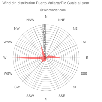 Annual wind direction distribution Puerto Vallarta/Rio Cuale