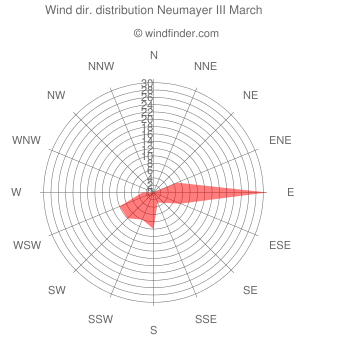 Wind direction distribution Neumayer III March