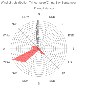 Wind direction distribution Trincomalee/China Bay September