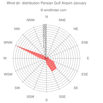 Wind direction distribution Persian Gulf Airport January
