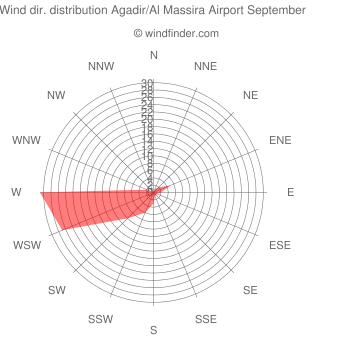 Wind direction distribution Agadir/Al Massira Airport September