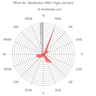 Wind direction distribution Mikri Vigla January