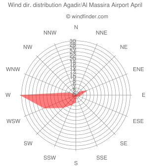 Wind direction distribution Agadir/Al Massira Airport April