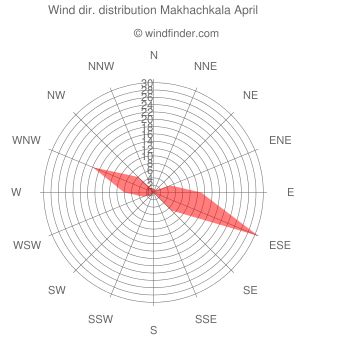 Wind direction distribution Makhachkala April