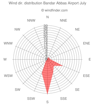 Wind direction distribution Bandar Abbas Airport July