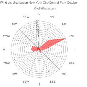 Wind direction distribution New York City/Central Park October