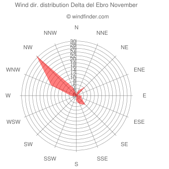 Wind direction distribution Delta del Ebro November