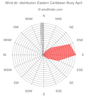 Wind direction distribution Eastern Caribbean Buoy April