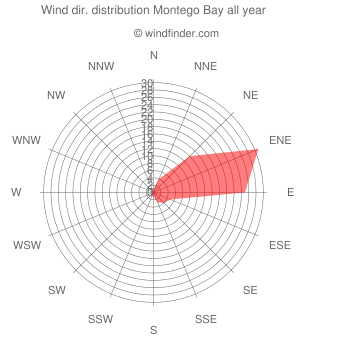 Annual wind direction distribution Montego Bay