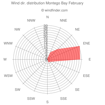 Wind direction distribution Montego Bay February