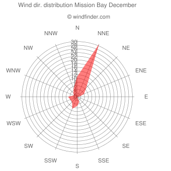 Wind direction distribution Mission Bay December