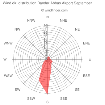 Wind direction distribution Bandar Abbas Airport September