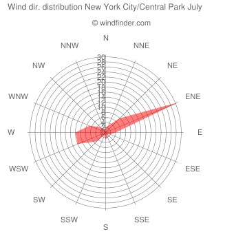 Wind direction distribution New York City/Central Park July