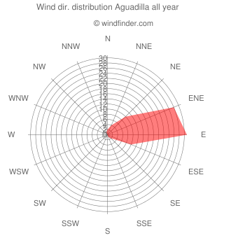Annual wind direction distribution Aguadilla