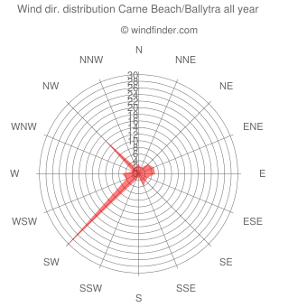 Annual wind direction distribution Carne Beach/Ballytra