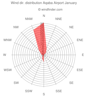 Wind direction distribution Aqaba Airport January