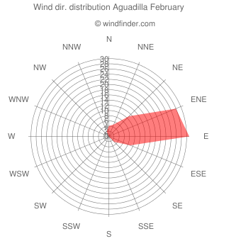 Wind direction distribution Aguadilla February
